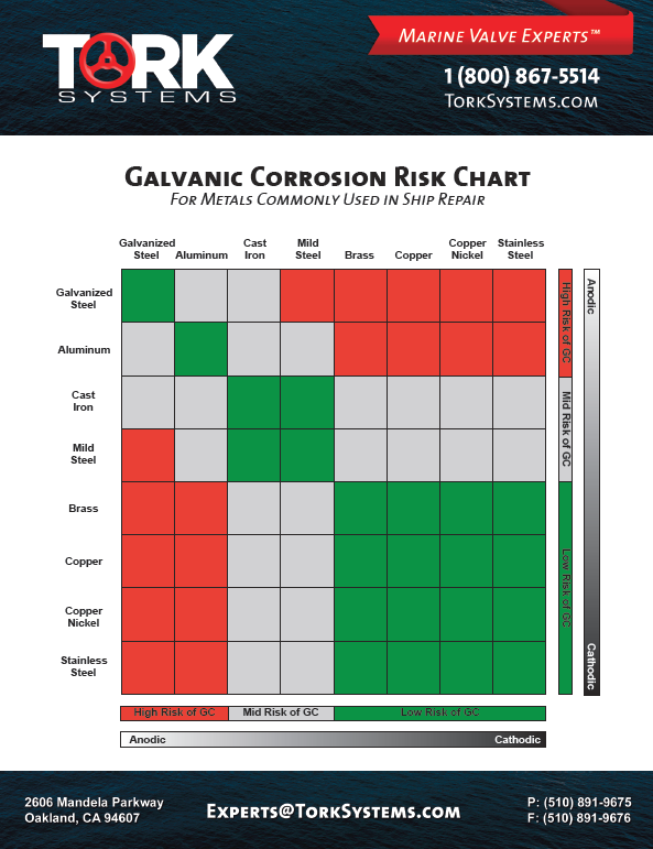 electrolysis galvanic corrosion dissimilar metal chart PDF